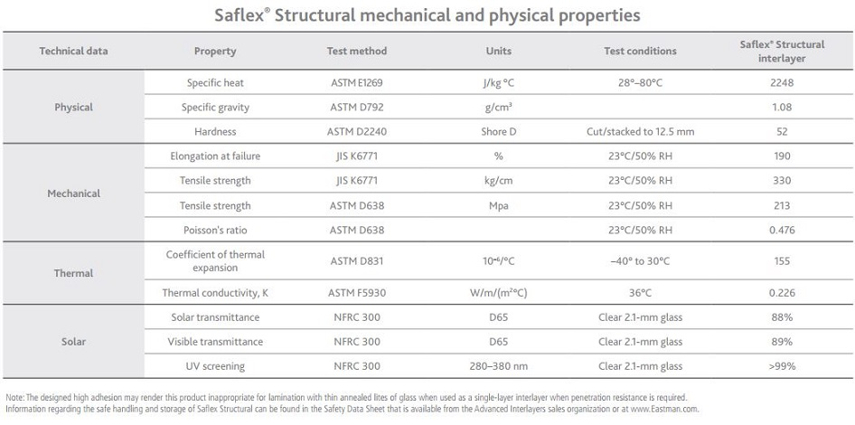 saflex_structural_mechanical_properties_0.jpg